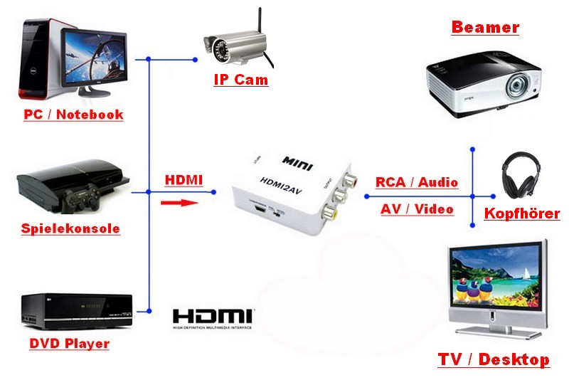 hdmi zu s video rca rgb konverter adapter um wandler. Black Bedroom Furniture Sets. Home Design Ideas